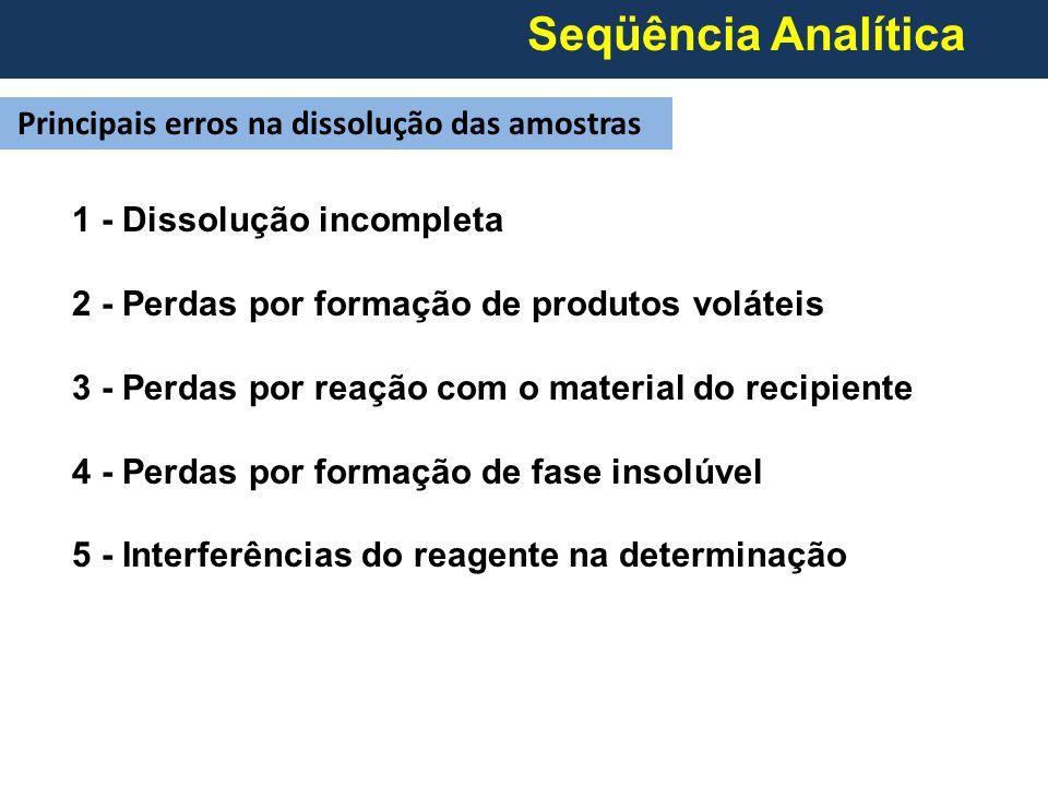 Seqüência Analítica Principais erros na dissolução das amostras