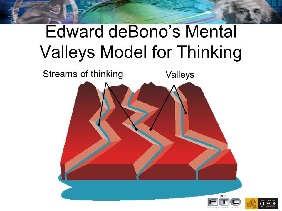 Edward deBono's Mental Valleys Model for Thinking
