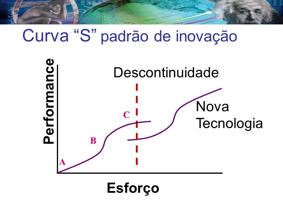 Curva S padrão de inovação
