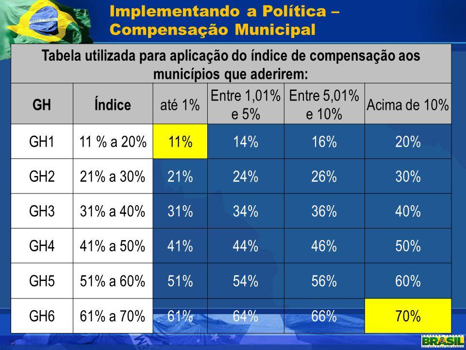 Implementando a Política – Compensação Municipal