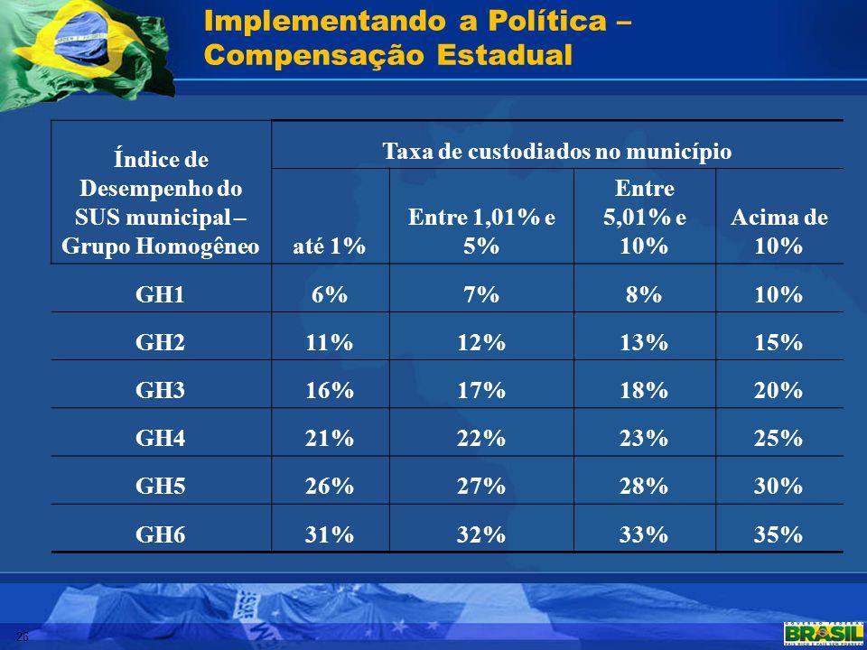 Implementando a Política – Compensação Estadual