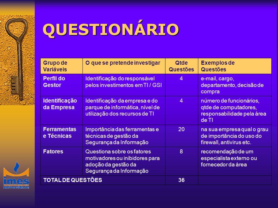 QUESTIONÁRIO Grupo de Variáveis O que se pretende investigar