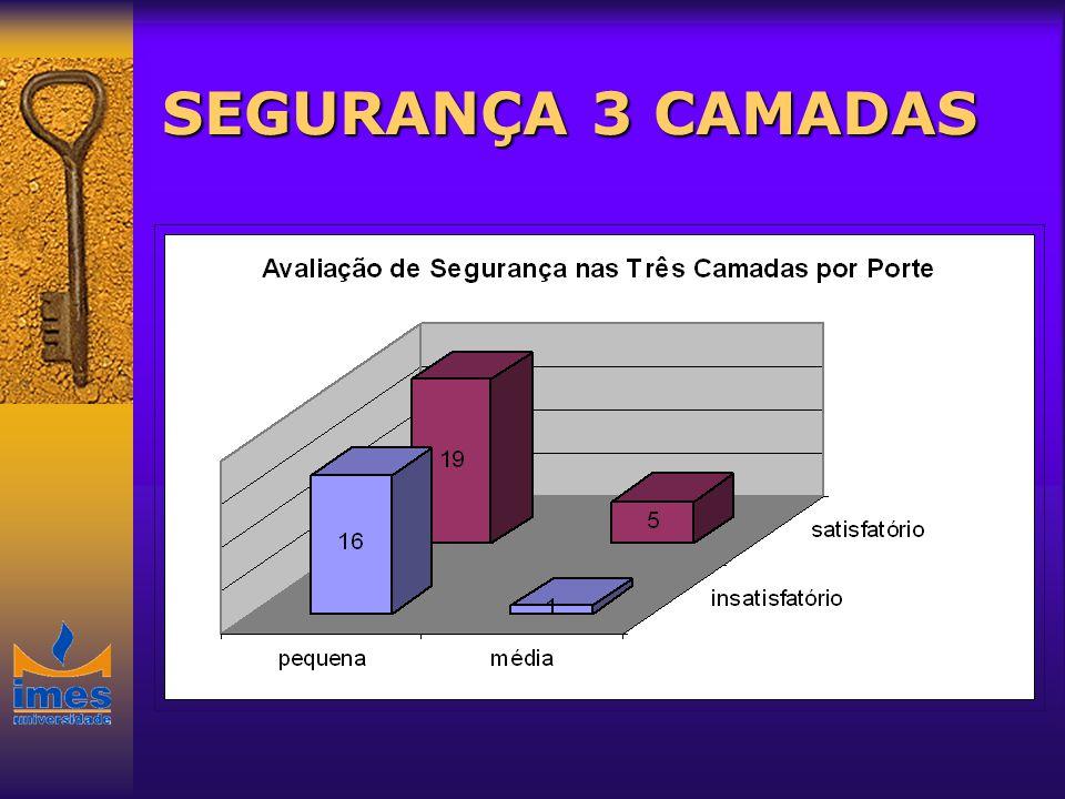 SEGURANÇA 3 CAMADAS