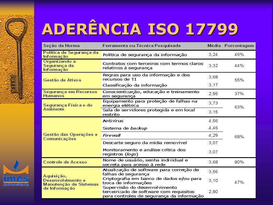 ADERÊNCIA ISO 17799