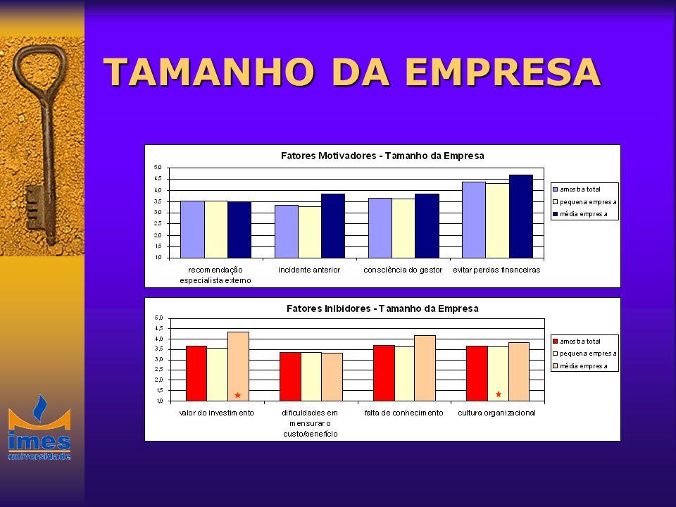 TAMANHO DA EMPRESA