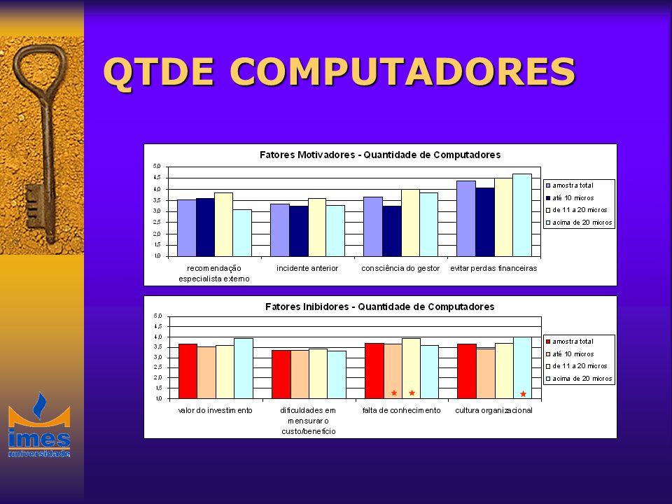 QTDE COMPUTADORES