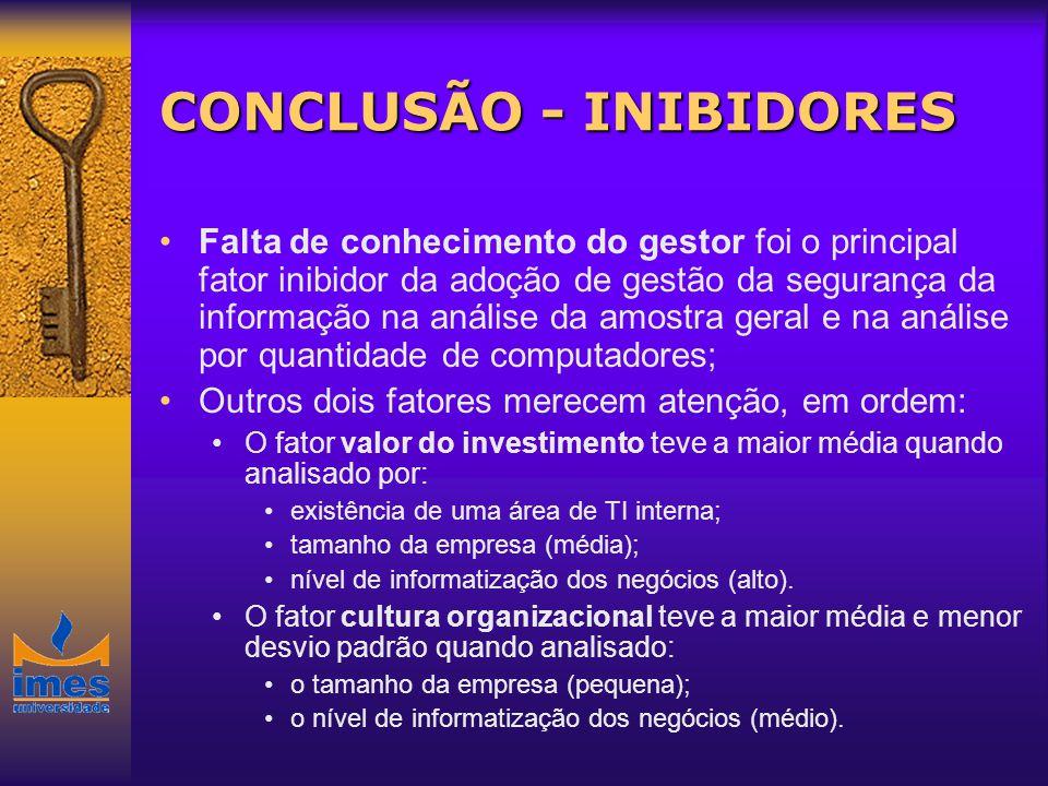 CONCLUSÃO - INIBIDORES