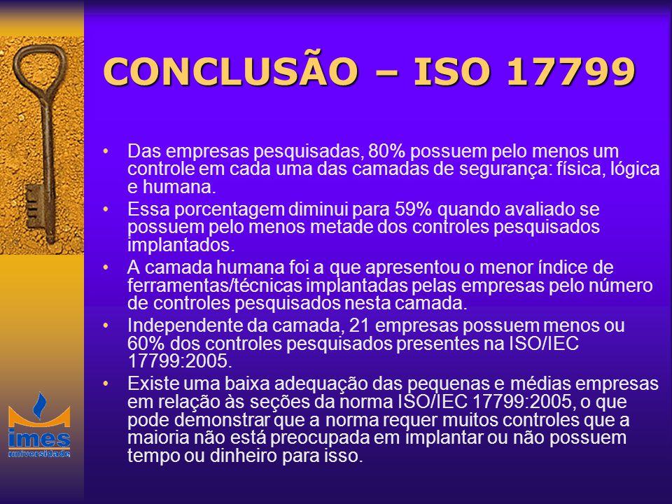 CONCLUSÃO – ISO 17799 Das empresas pesquisadas, 80% possuem pelo menos um controle em cada uma das camadas de segurança: física, lógica e humana.