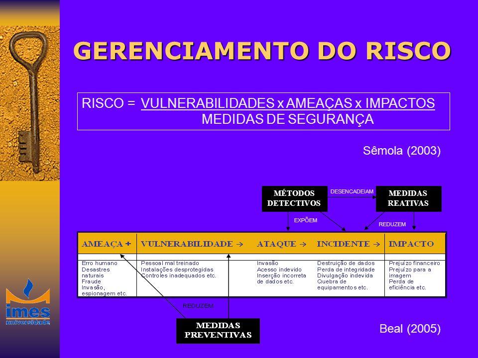 GERENCIAMENTO DO RISCO