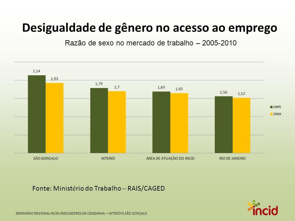 Razão de sexo no mercado de trabalho – 2005-2010