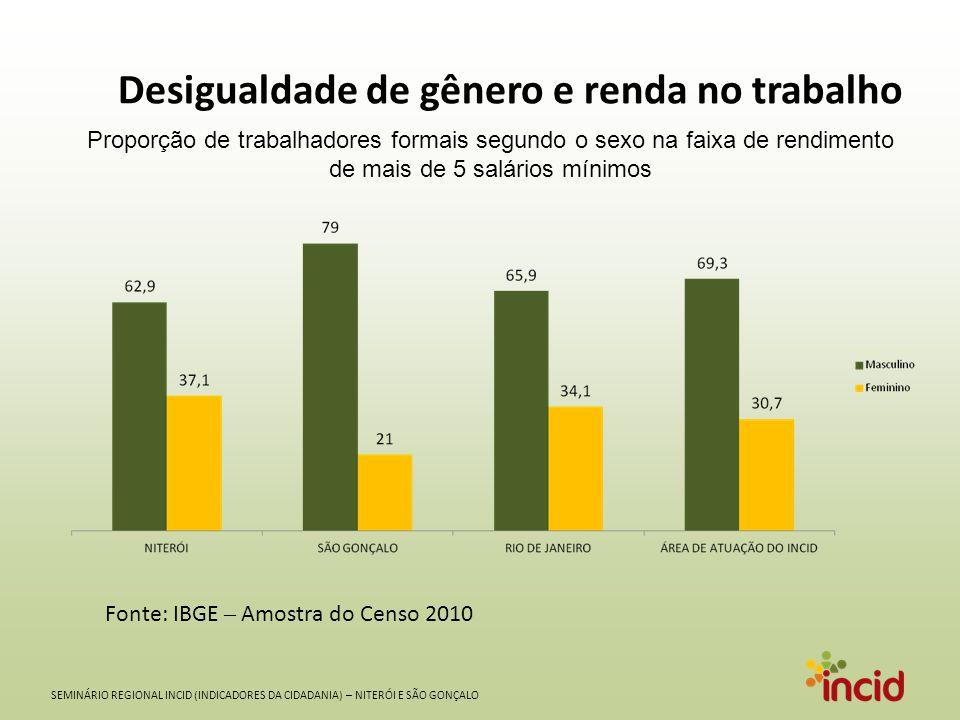 Desigualdade de gênero e renda no trabalho