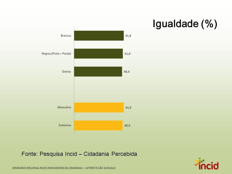 Igualdade (%) Fonte: Pesquisa Incid – Cidadania Percebida