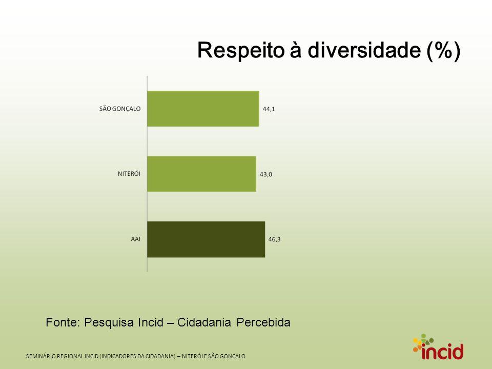Respeito à diversidade (%)