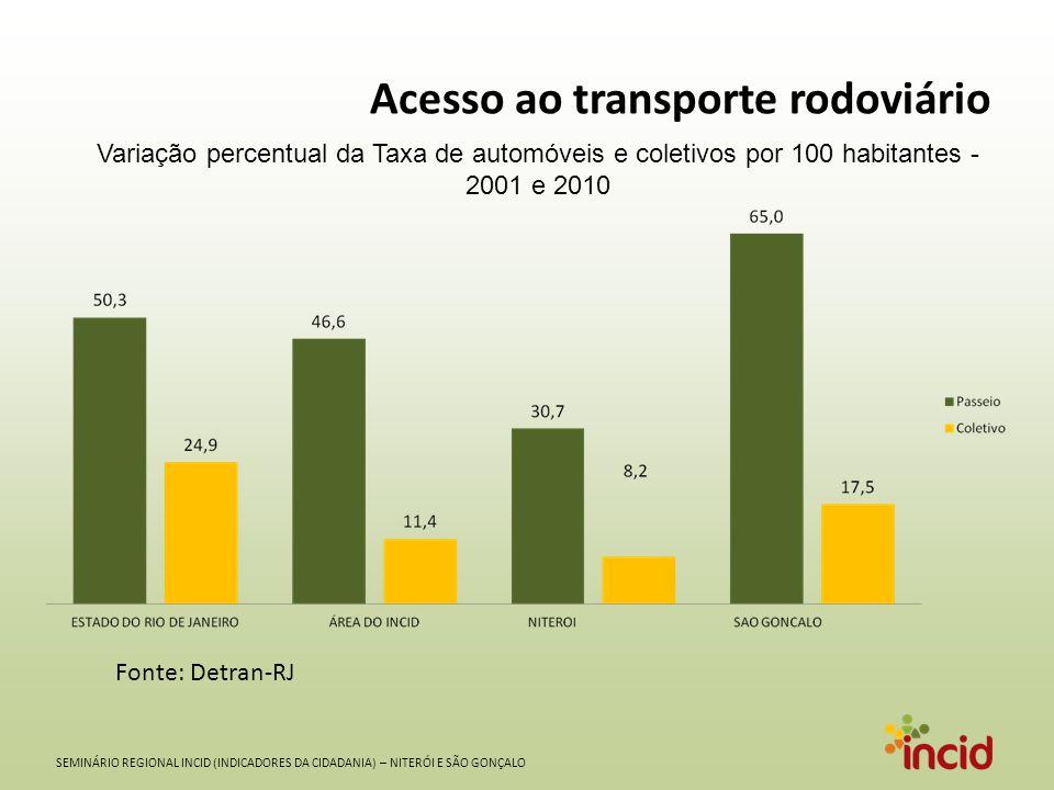 Acesso ao transporte rodoviário