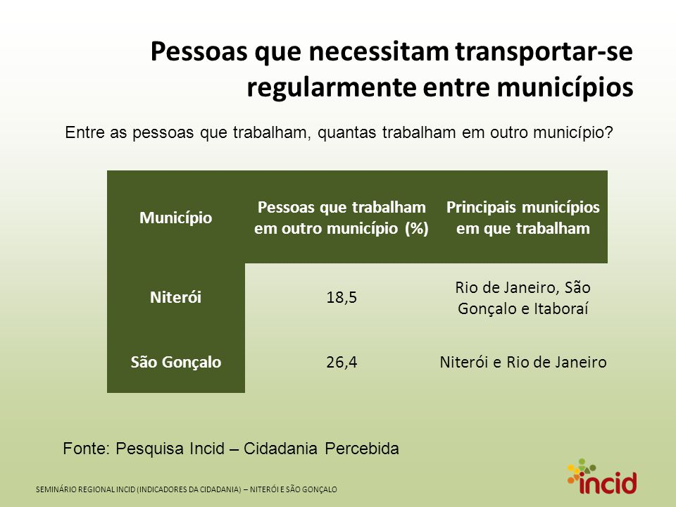 Pessoas que necessitam transportar-se regularmente entre municípios