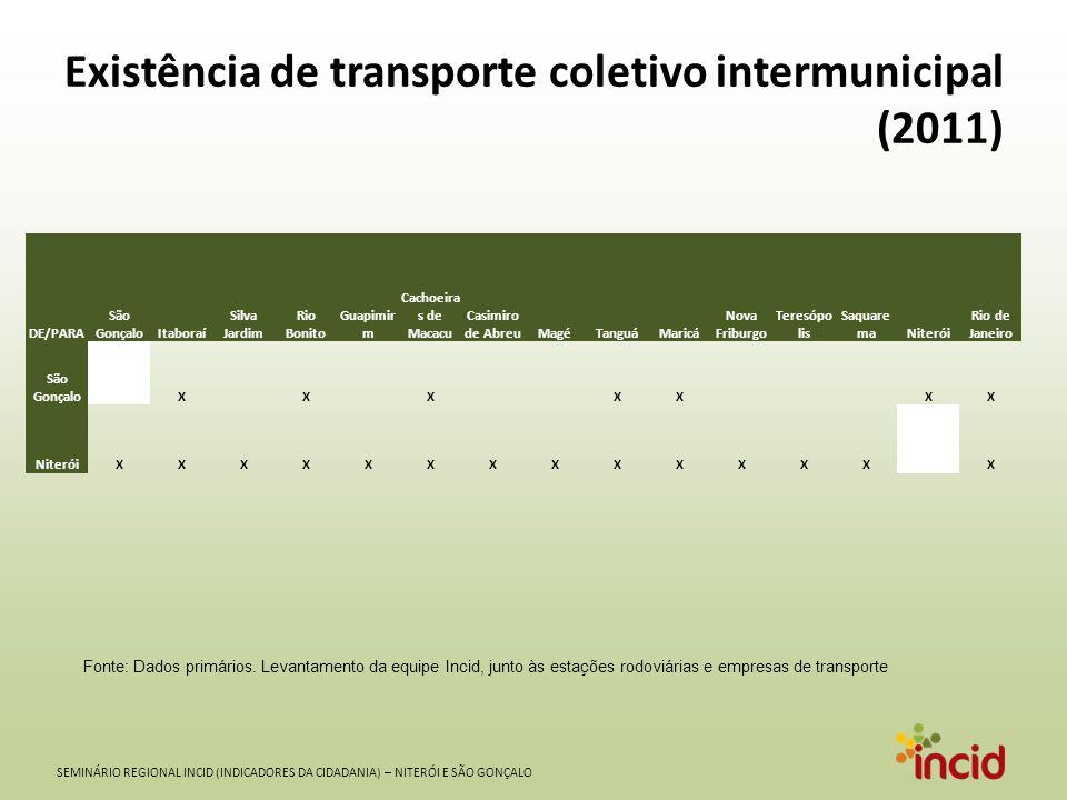Existência de transporte coletivo intermunicipal (2011)