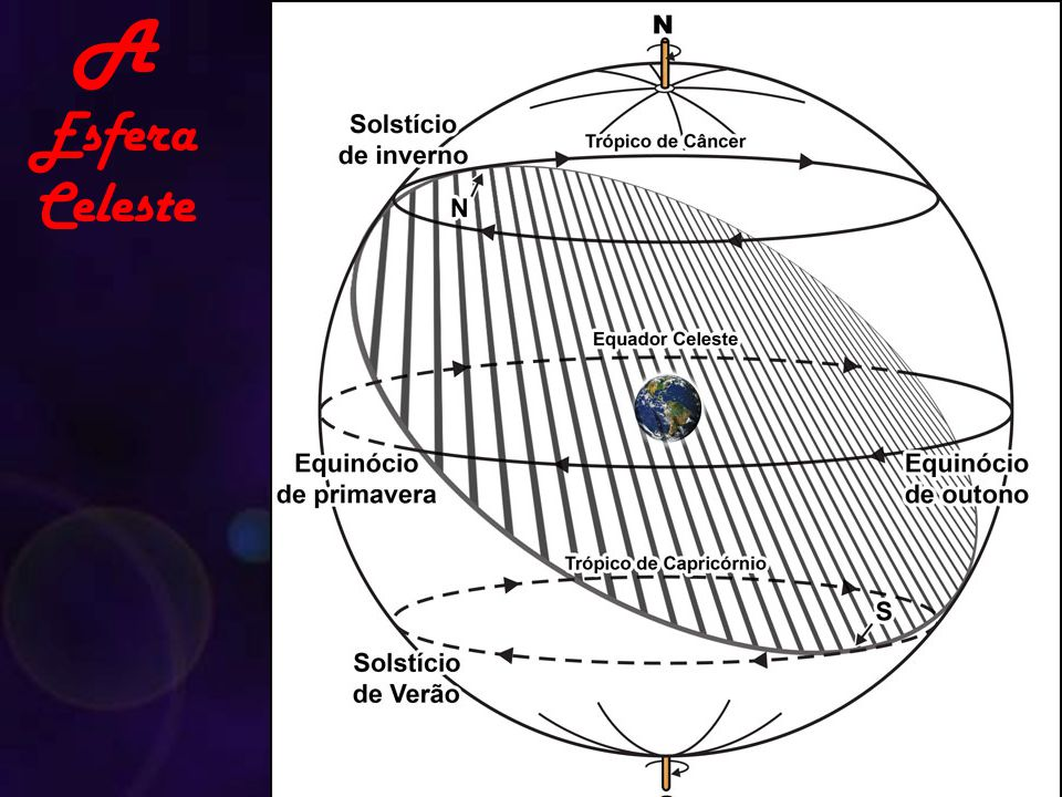 A Esfera Celeste