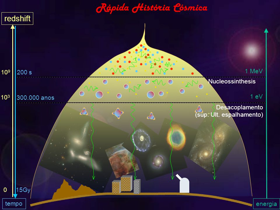 Rápida História Cósmica