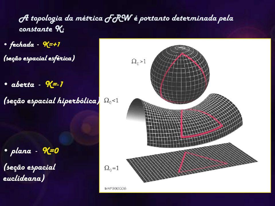 A topologia da métrica FRW é portanto determinada pela constante K: