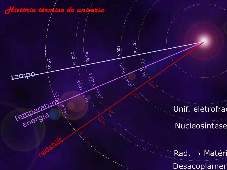 História térmica do universo