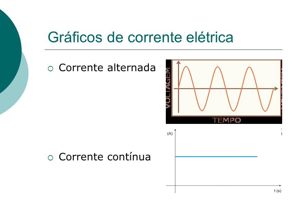 Gráficos de corrente elétrica