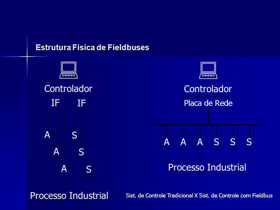 Estrutura Física de Fieldbuses