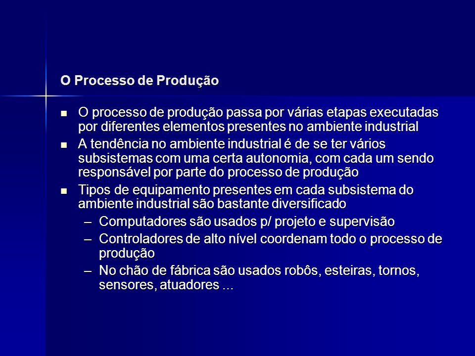 O Processo de Produção O processo de produção passa por várias etapas executadas por diferentes elementos presentes no ambiente industrial.