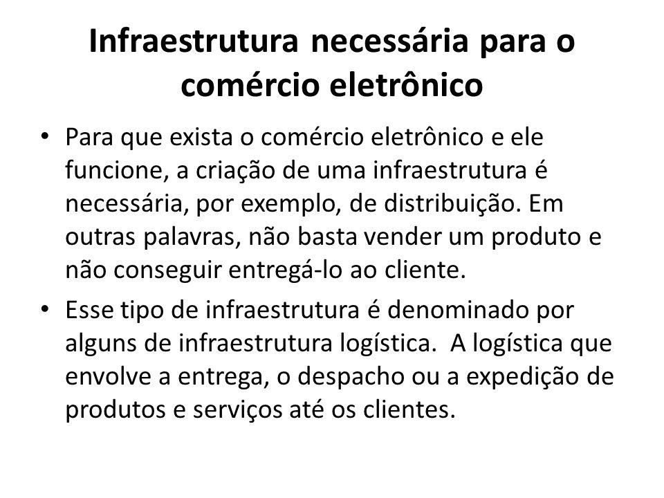 Infraestrutura necessária para o comércio eletrônico