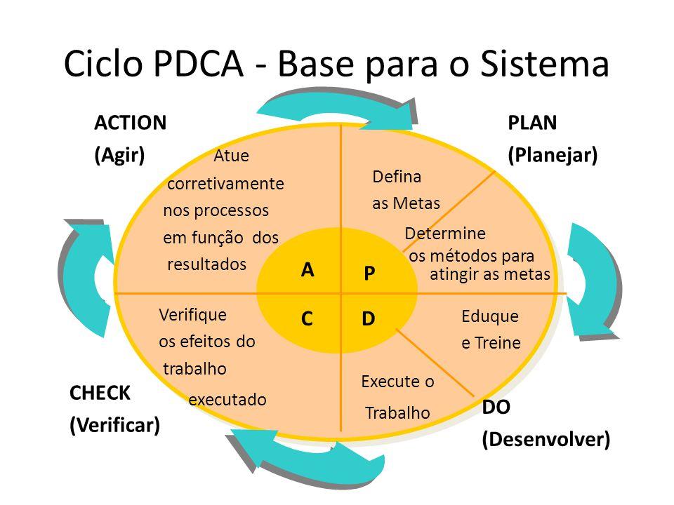 Ciclo PDCA - Base para o Sistema