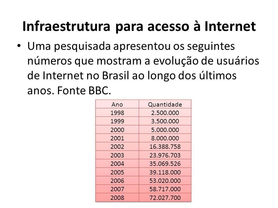Infraestrutura para acesso à Internet