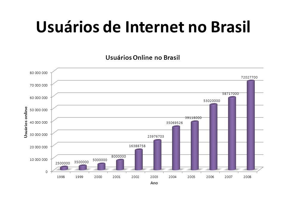 Usuários de Internet no Brasil