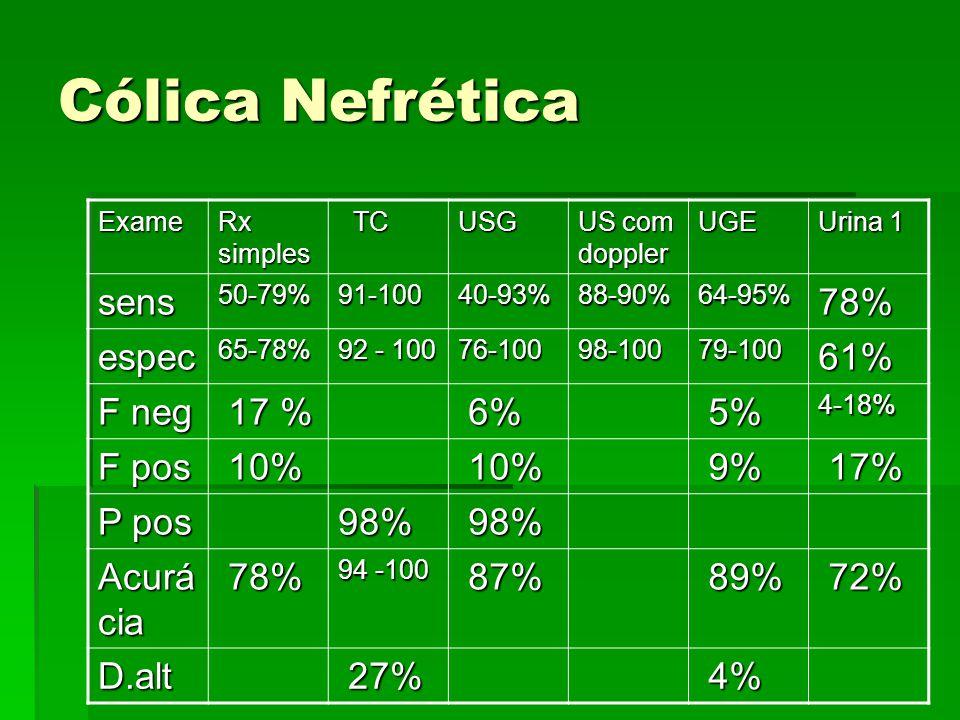 Cólica Nefrética sens 78% espec 61% F neg 17 % 6% 5% F pos 10% 9% 17%