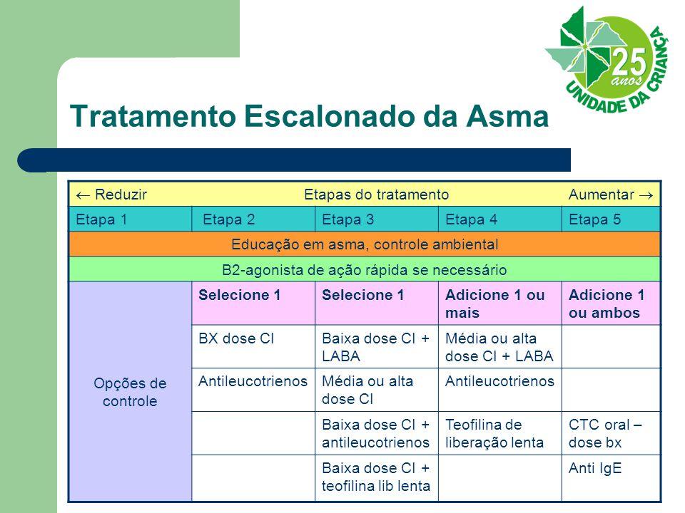 Tratamento Escalonado da Asma