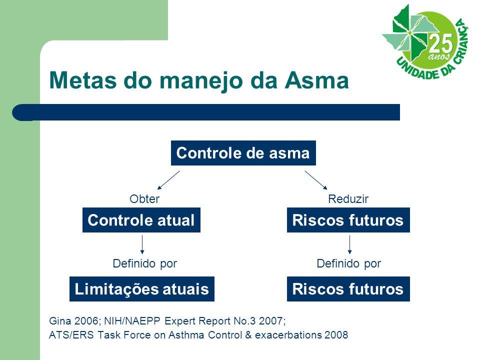 Metas do manejo da Asma Controle de asma Controle atual Riscos futuros