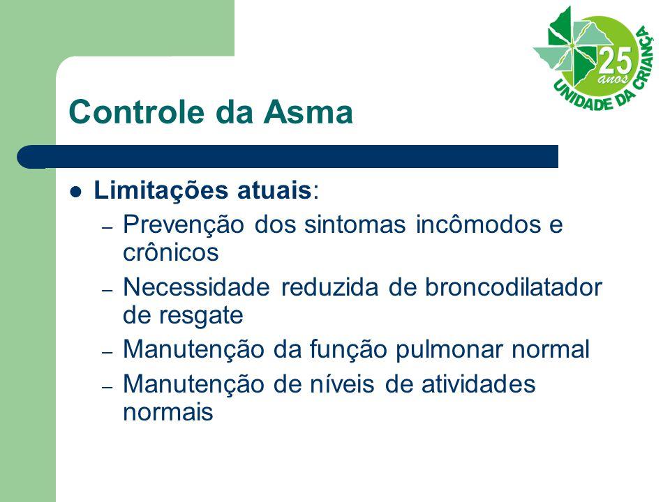 Controle da Asma Limitações atuais:
