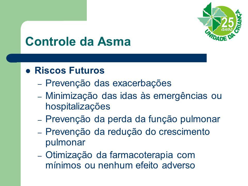 Controle da Asma Riscos Futuros Prevenção das exacerbações