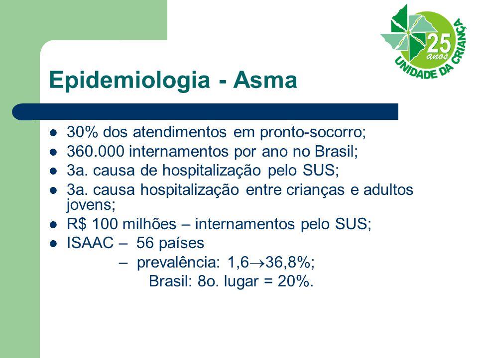 Epidemiologia - Asma 30% dos atendimentos em pronto-socorro;