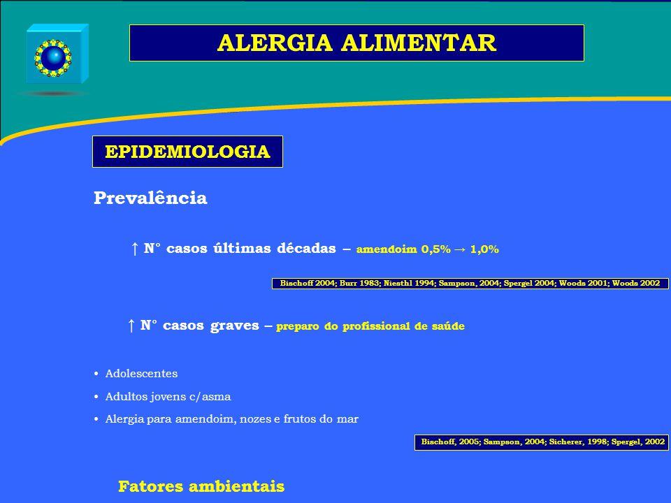 ALERGIA ALIMENTAR EPIDEMIOLOGIA Prevalência Fatores ambientais