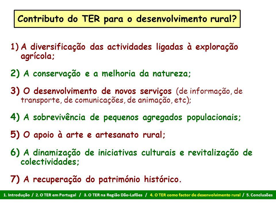 Contributo do TER para o desenvolvimento rural