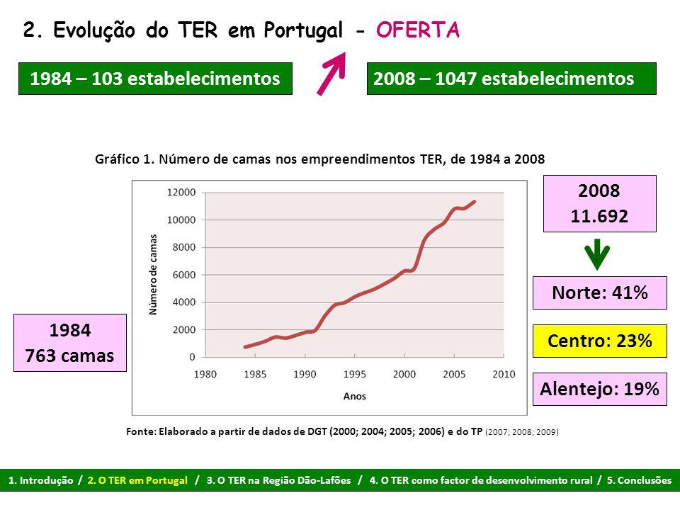2. Evolução do TER em Portugal - OFERTA