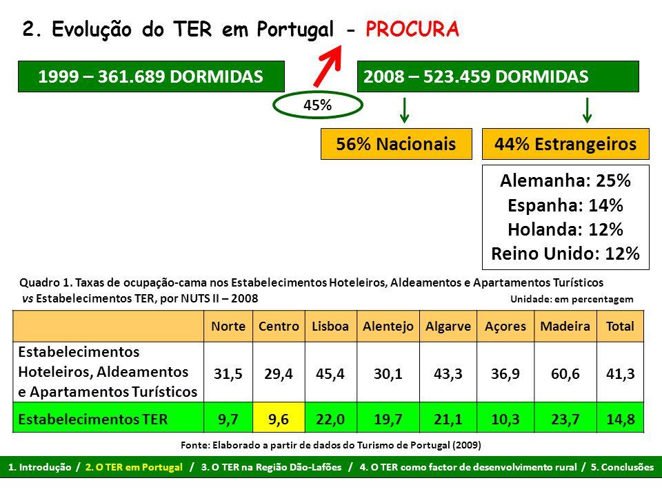 2. Evolução do TER em Portugal - PROCURA