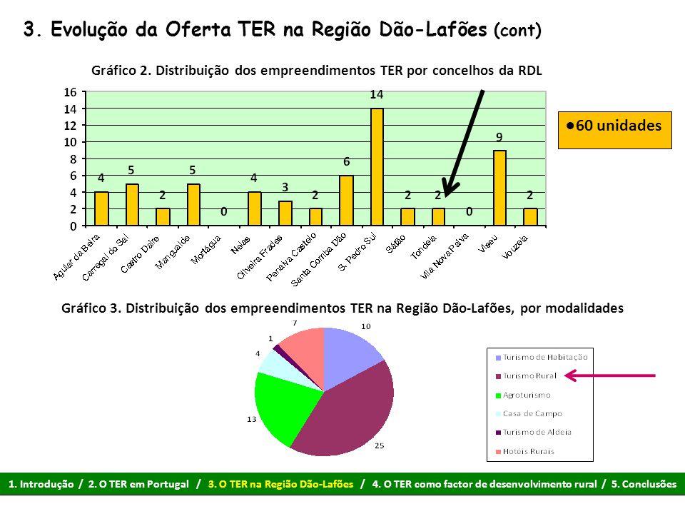3. Evolução da Oferta TER na Região Dão-Lafões (cont)