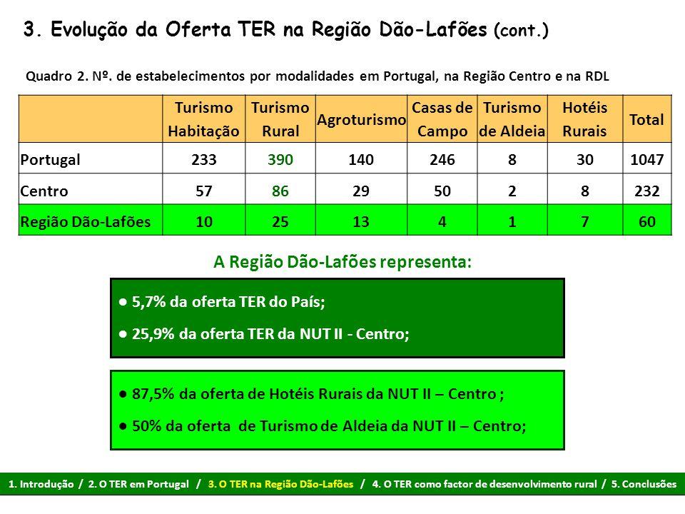 3. Evolução da Oferta TER na Região Dão-Lafões (cont.)