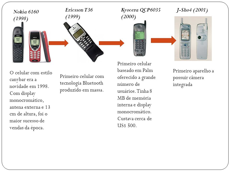Ericsson T36 (1999) Kyocera QCP6035 (2000) J-Sho4 (2001) Nokia 6160 (1998)