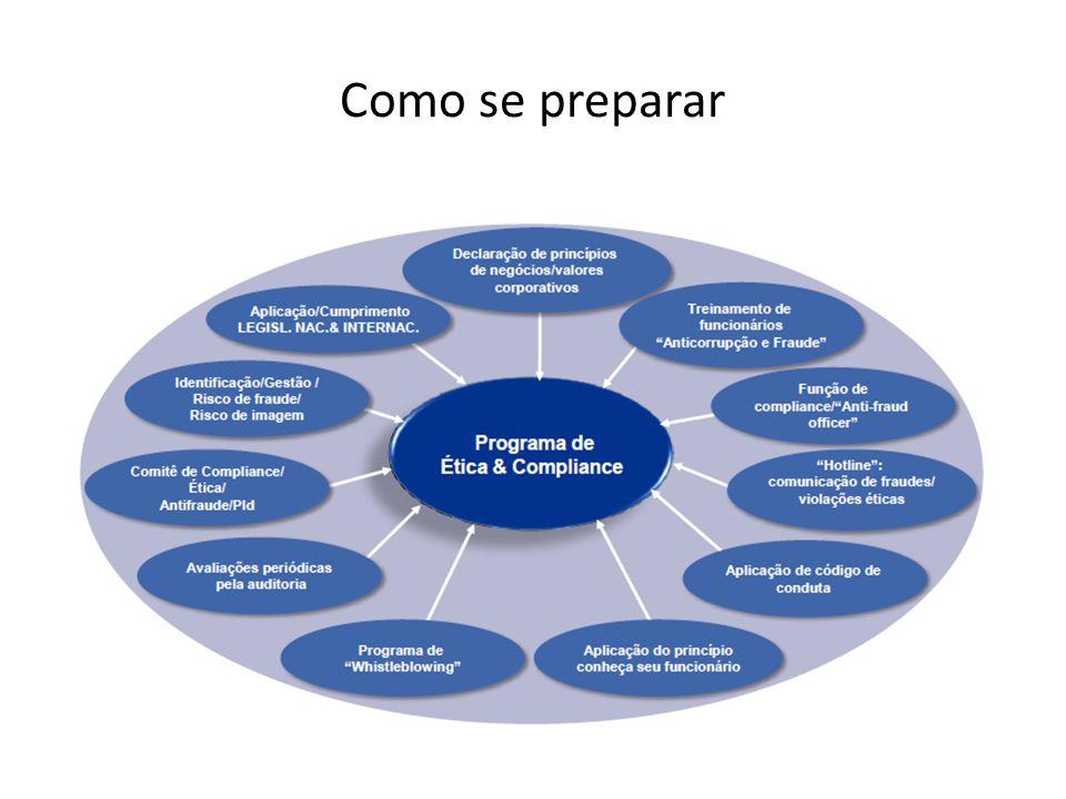 Como se preparar