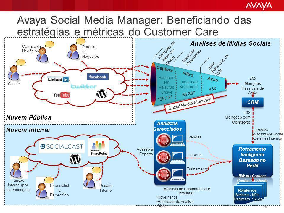 Avaya Social Media Manager: Beneficiando das estratégias e métricas do Customer Care