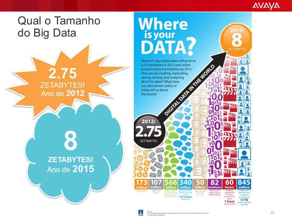 Qual o Tamanho do Big Data