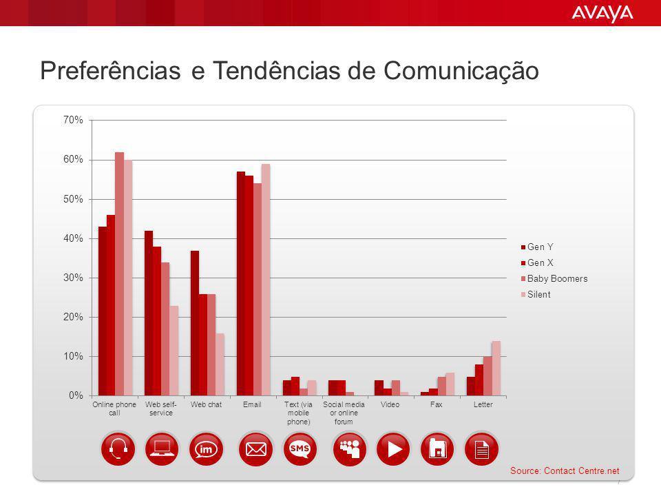 Preferências e Tendências de Comunicação