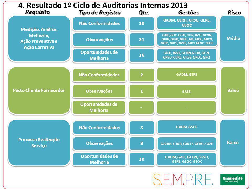 4. Resultado 1º Ciclo de Auditorias Internas 2013