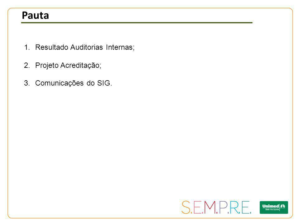 Pauta Resultado Auditorias Internas; Projeto Acreditação;
